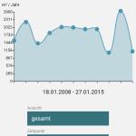 Verlaufsdiagramm seit 2008